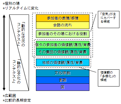 コンテクストの多層構造