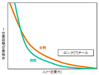 恋愛市場におけるロング(?)テール