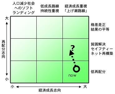 日本社会のグランドデザイン