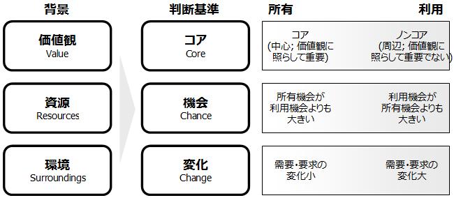 所有と利用のフレームワーク